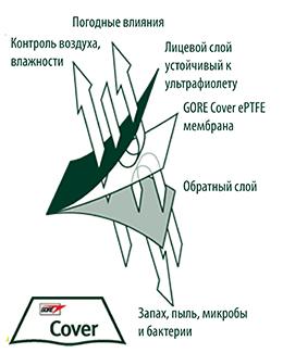 membrane-ru